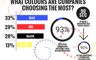 The Psychology of Colour & Logo Design