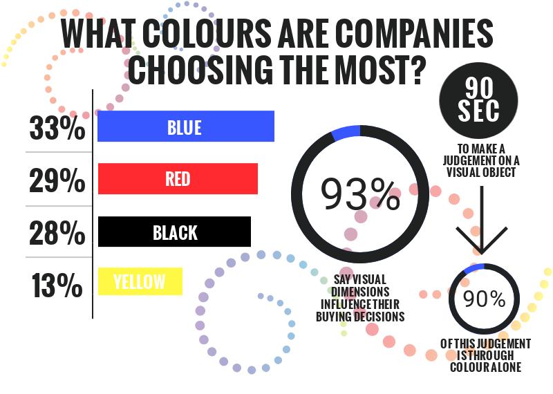 The Psychology of Colour & Logo Design
